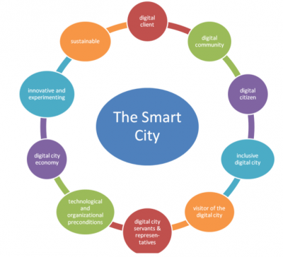 smart city memori.preview