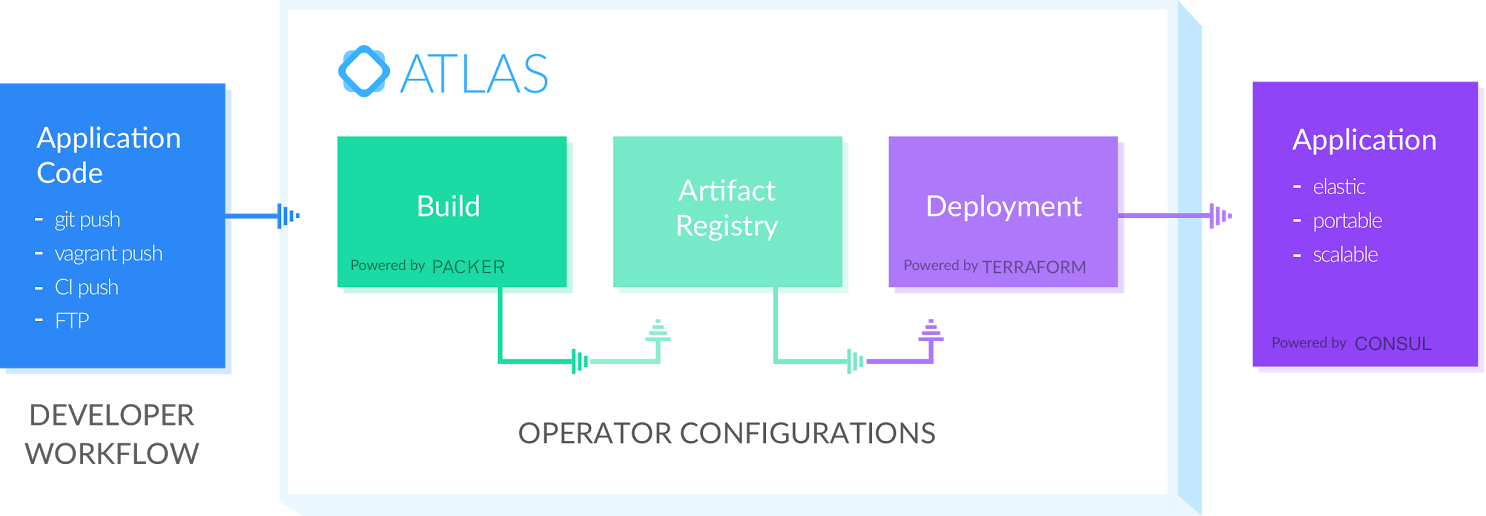 Hashicorp atlas automating devops application delivery on for Hashicorp careers